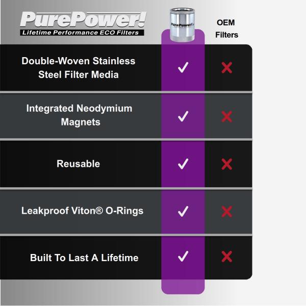 Diesel truck lifetime oil filters vs OE filters